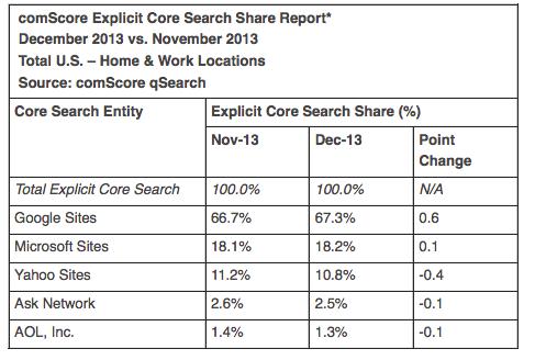 Podíl Bingu ve vyhledávání, desktopy