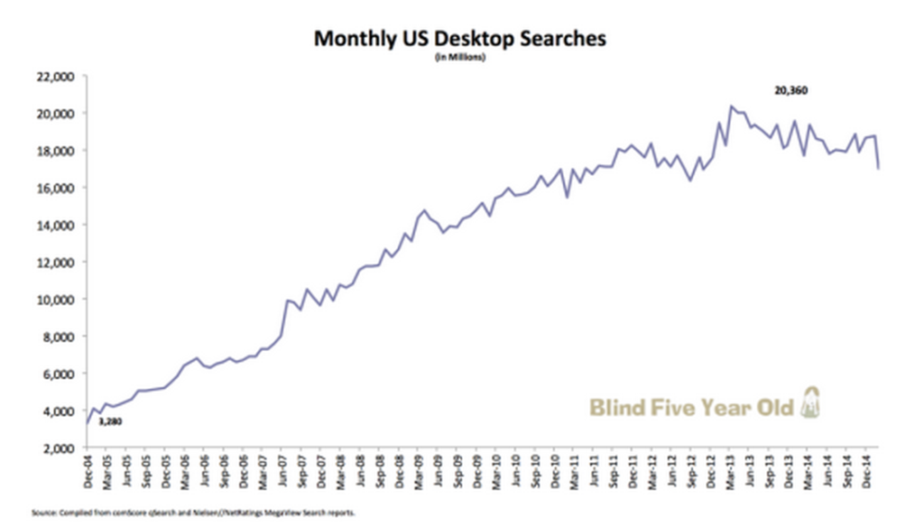 US_Desktop_Search_Volume_Trend___Blind_Five_Year_Old
